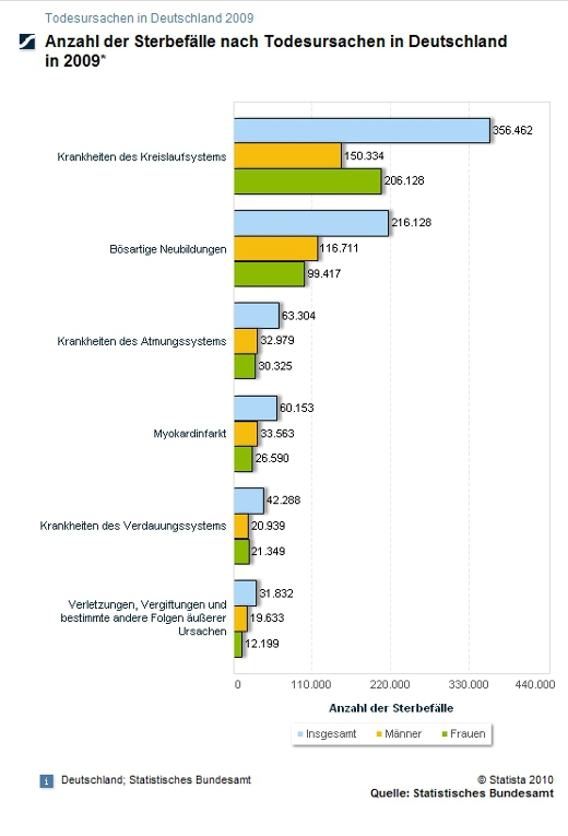 Todesursachen in Deutschland 2009