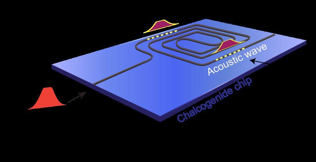 Chip-Design mit optischer Verarbeitung