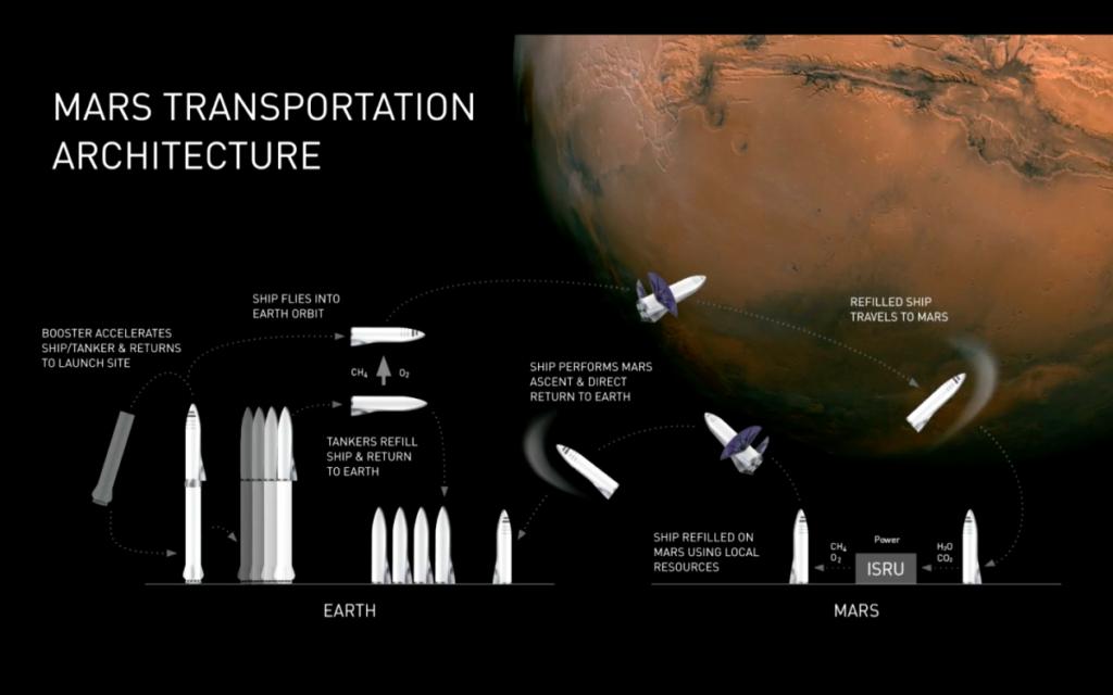 BFR Mission